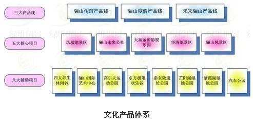 基于文化体系重构的技术路线——西安临潼国家旅游休闲度假区文化专项策划
