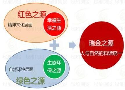 """红色旅游创新开发模式""""一招 两式 四感""""——瑞金旅游目的地建设总体规划"""