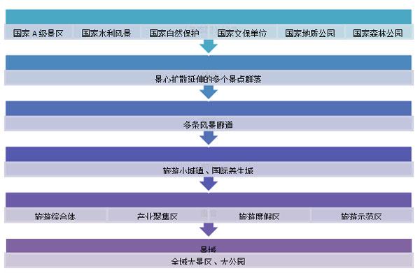 全域旅游发展新模式—以湖北鹤峰县旅游发展规划为例
