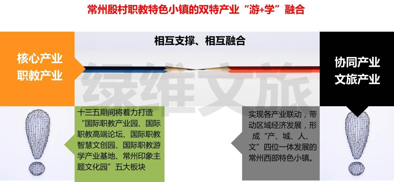 """特色小镇规划创建""""2368""""策略——殷村职教小镇经验分享"""